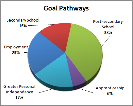 goal-pathways - 2016