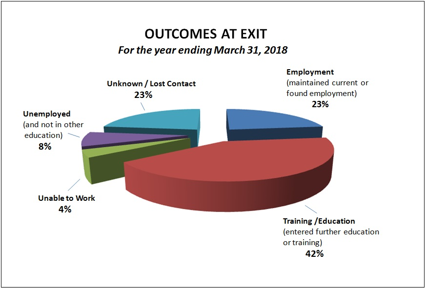 Outcomes at Exit